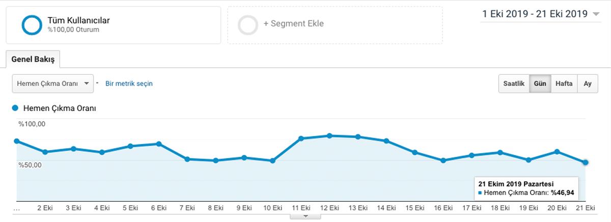 Analytics By Google Hemen Çıkma Oranı